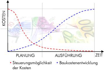 Grafik_Baukosten