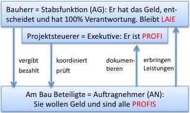 organigram_ps3